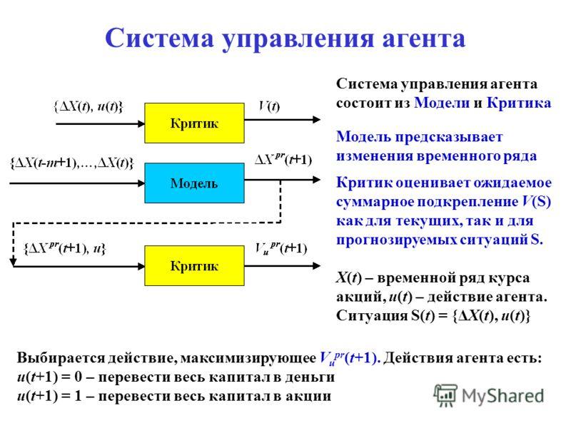 Система управления агента Система управления агента состоит из Модели и Критика Модель предсказывает изменения временного ряда Критик оценивает ожидаемое суммарное подкрепление V(S) как для текущих, так и для прогнозируемых ситуаций S. X(t) – временн