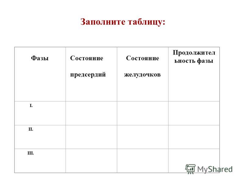 Фазы Состояние предсердий Состояние желудочков Продолжител ьность фазы I. II. III. Заполните таблицу: