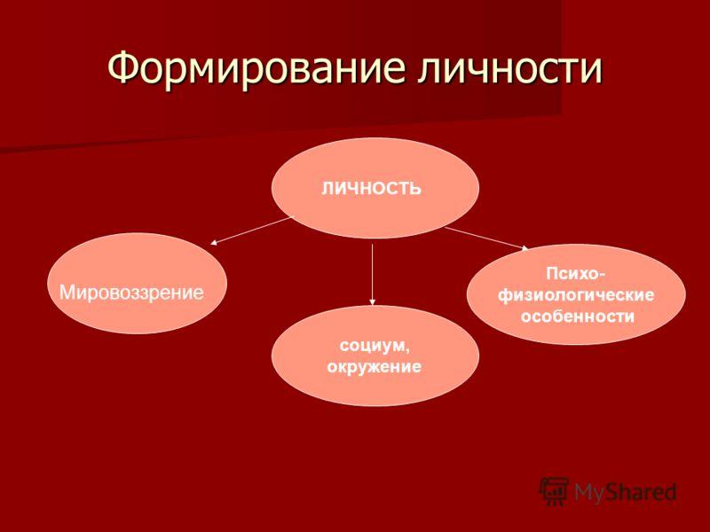 Формирование личности ЛИЧНОСТЬ Мировоззрение Психо- физиологические особенности социум, окружение