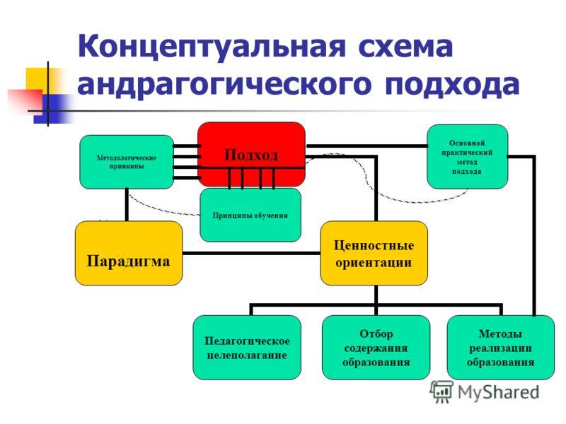 подхода Принципы обучения