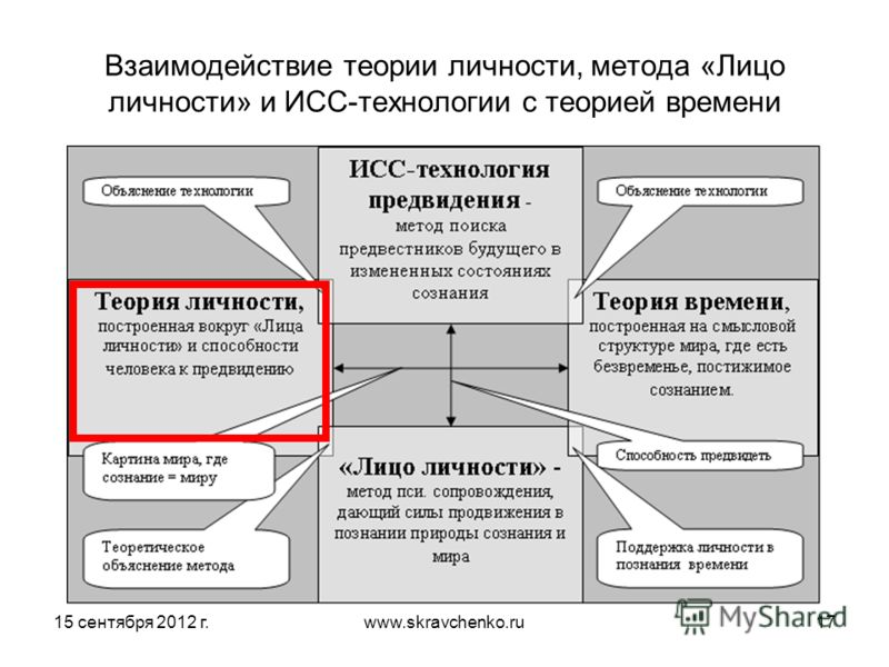 15 сентября 2012 г.www.skravchenko.ru17 Взаимодействие теории личности, метода «Лицо личности» и ИСС-технологии с теорией времени