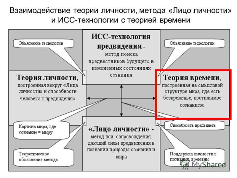 15 сентября 2012 г.www.skravchenko.ru6 Взаимодействие теории личности, метода «Лицо личности» и ИСС-технологии с теорией времени
