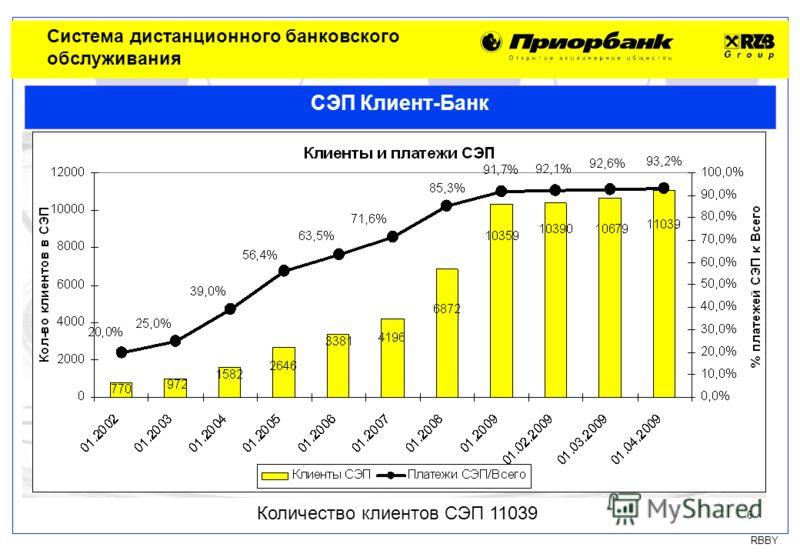 RBBY 6 СЭП Клиент-Банк Количество клиентов СЭП 11039 Система дистанционного банковского обслуживания