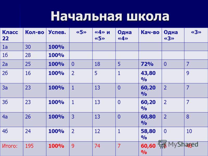 Начальная школа Класс 22 Кол-воУспев. «5»«4» и «5» Одна «4» Кач-воОдна «3» «3» 1а30100% 1б28100% 2а25100%018572%07 2б16100%25143,80 % 9 3а23100%113060,20 % 27 3б23100%113060,20 % 27 4а26100%313060,80 % 28 4б24100%212158,80 % 010 Итого:195100%974760,6