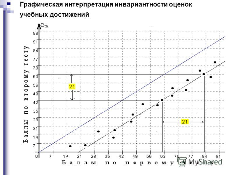 Графическая интерпретация инвариантности оценок учебных достижений