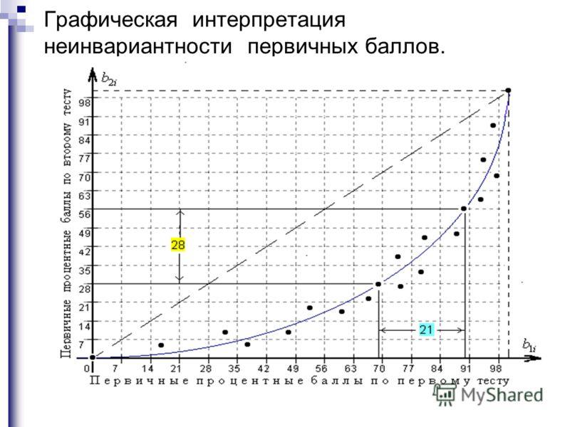 Графическая интерпретация неинвариантности первичных баллов.