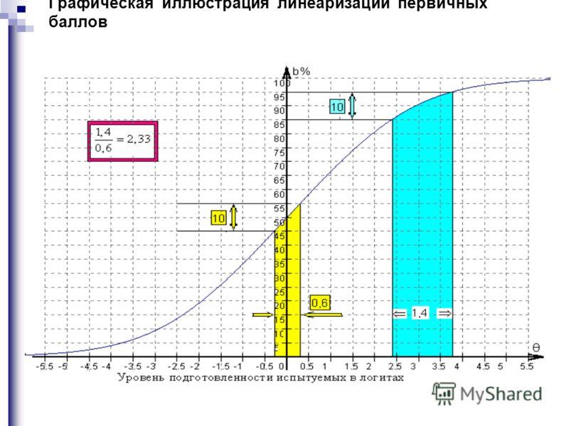 Графическая иллюстрация линеаризации первичных баллов