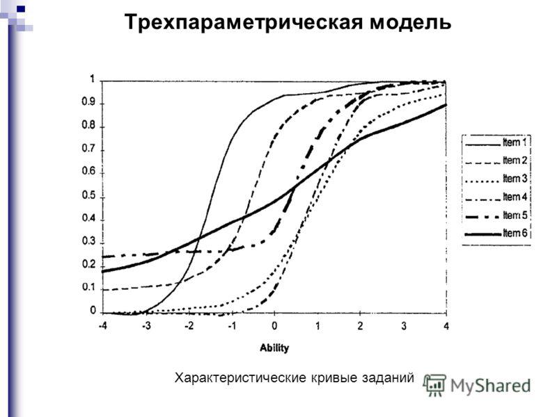 Трехпараметрическая модель Характеристические кривые заданий