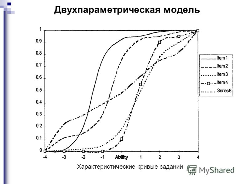 Двухпараметрическая модель Характеристические кривые заданий