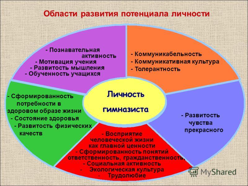 - Коммуникабельность - Коммуникативная культура - Толерантность - Развитость чувства прекрасного Личностьгимназиста - Познавательная активность - Мотивация учения - Развитость мышления - Обученность учащихся - Сформированность потребности в здоровом