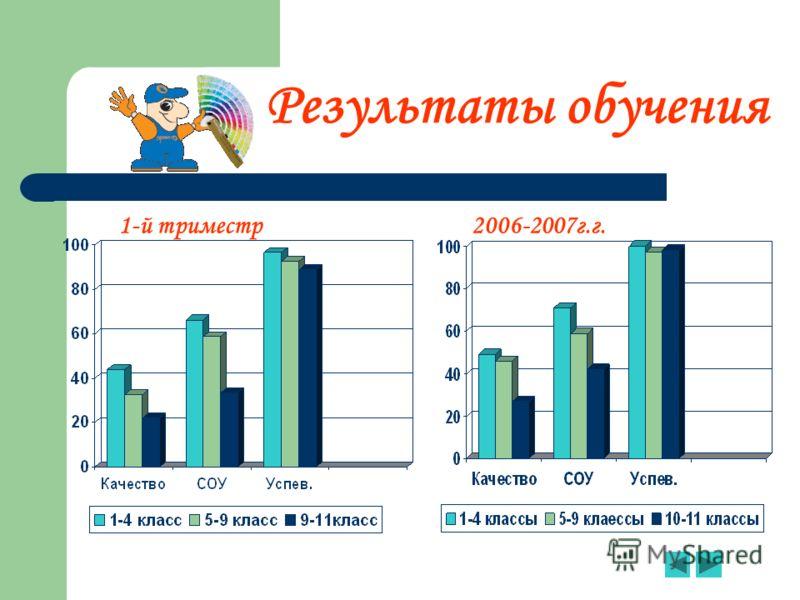 Результаты обучения 1-й триместр2006-2007г.г.