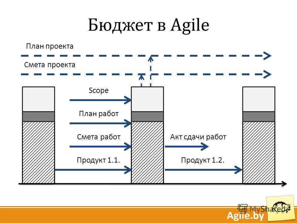 План работ Смета работ Scope Продукт 1.1. Продукт 1.2. Акт сдачи работ План проекта Смета проекта