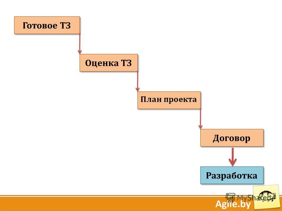 Готовое ТЗ Оценка ТЗ План проекта Договор Разработка