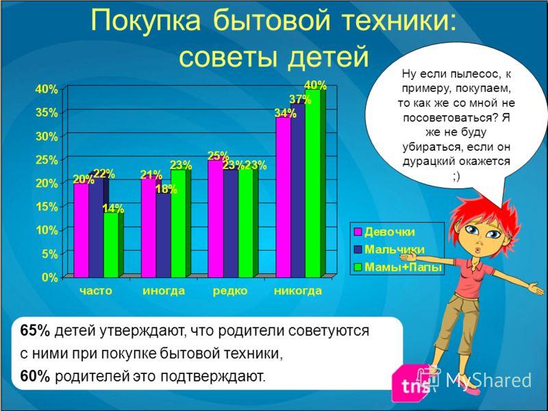 Покупка бытовой техники: советы детей 65% детей утверждают, что родители советуются с ними при покупке бытовой техники, 60% родителей это подтверждают. Ну если пылесос, к примеру, покупаем, то как же со мной не посоветоваться? Я же не буду убираться,