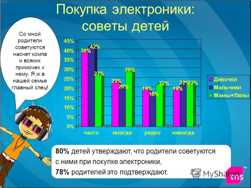 Покупка электроники: советы детей 80% детей утверждают, что родители советуются с ними при покупке электроники, 78% родителей это подтверждают. Со мной родители советуются насчет компа и всяких примочек к нему. Я ж в нашей семье главный спец!