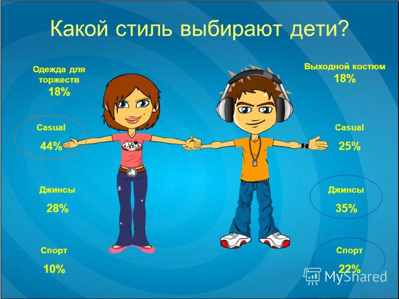 Какой стиль выбирают дети? Спорт 22% Выходной костюм 18% Джинсы 28% Casual 44% Спорт 10% Одежда для торжеств 18% Casual 25% Джинсы 35%