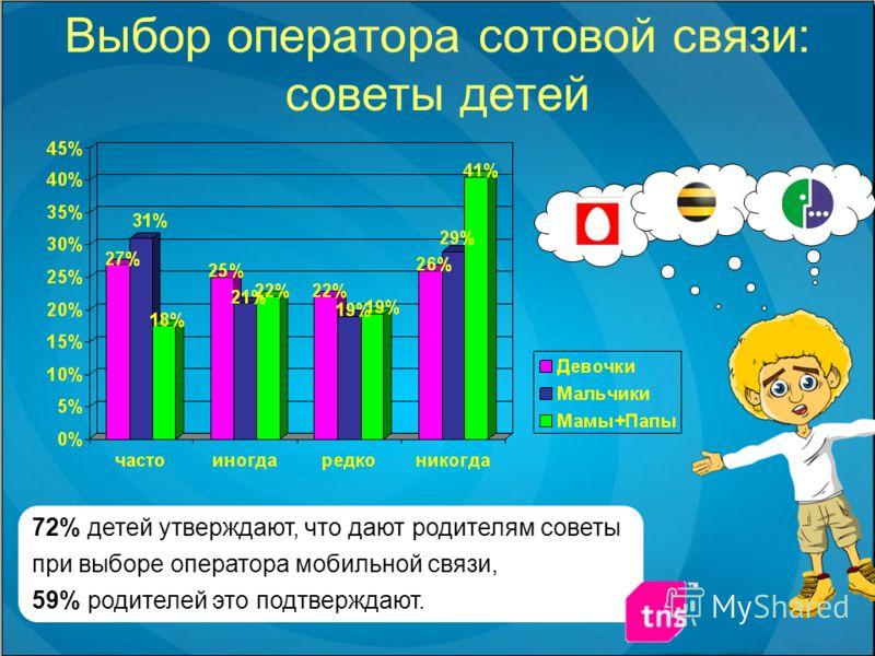 Выбор оператора сотовой связи: советы детей 72% детей утверждают, что дают родителям советы при выборе оператора мобильной связи, 59% родителей это подтверждают.