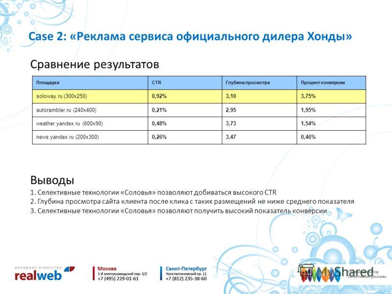 Case 2: «Реклама сервиса официального дилера Хонды» Сравнение результатов ПлощадкаCTRГлубина просмотраПроцент конверсии soloway.ru (300x250)0,92%3,103,75% autorambler.ru (240x400)0,21%2,951,95% weather.yandex.ru (600x90)0,48%3,731,54% news.yandex.ru