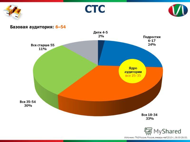 Источник: TNS Россия. Россия, январь-май 2010 г., 06:00-26:00. Базовая аудитория: 6–54 Ядро аудитории все 25-35