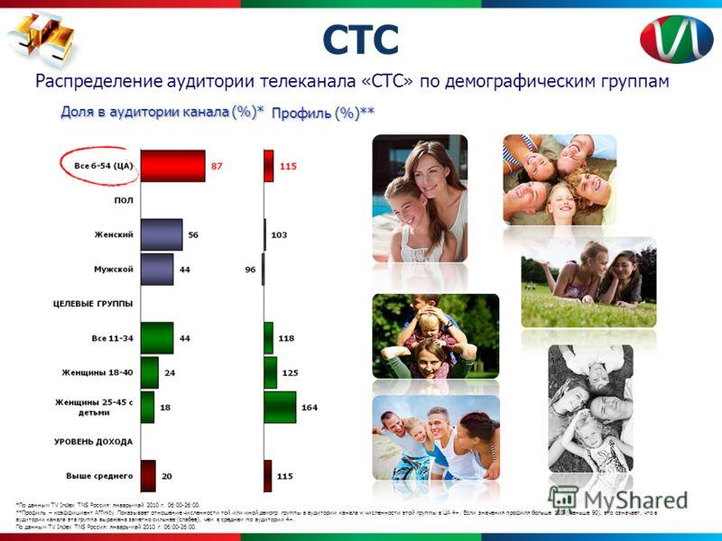 *По данным TV Index TNS Россия: январь-май 2010 г. 06:00-26:00. **Профиль – коэффициент Affinity. Показывает отношение численности той или иной демогр. группы в аудитории канала к численности этой группы в ЦА 4+. Если значения профиля больше 110 (мен