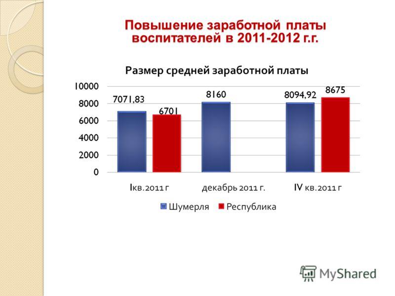 Повышение заработной платы воспитателей в 2011-2012 г.г.