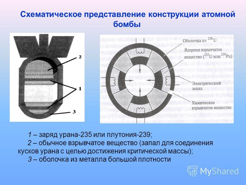 1 – заряд урана-235 или плутония-239; 2 – обычное взрывчатое вещество (запал для соединения кусков урана с целью достижения критической массы); 3 – оболочка из металла большой плотности Схематическое представление конструкции атомной бомбы
