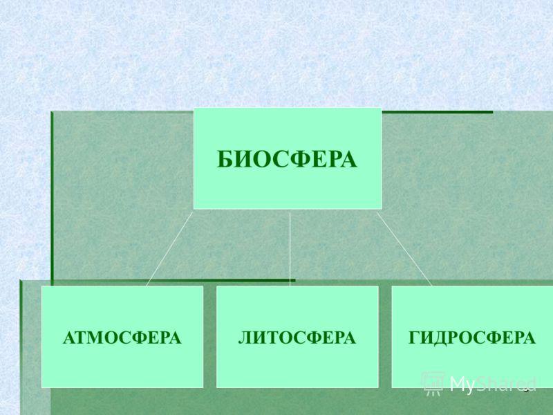 3 АТМОСФЕРАЛИТОСФЕРАГИДРОСФЕРА БИОСФЕРА