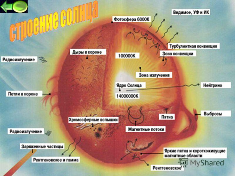 4 Cолнце - это обычная звезда, возраст ее около 5 мил лет. В солнечном ядре происходит превращение водорода в гелий с выделением огромного количества энергии. На поверхности Солнце имеет пятна, происходят яркие вспышки и можно увидеть взрывы. Солнечн