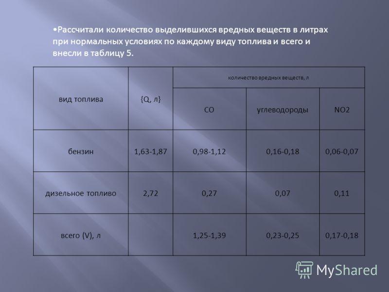 Рассчитали количество выделившихся вредных веществ в литрах при нормальных условиях по каждому виду топлива и всего и внесли в таблицу 5. вид топлива{Q, л} количество вредных веществ, л СОуглеводородыNO2 бензин1,63-1,870,98-1,120,16-0,180,06-0,07 диз