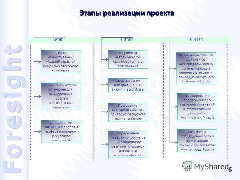 6 Этапы реализации проекта Обзор концептуальных моделей отраслей природно-ресурсного комплекса Разработка системы критериев для ранжирования проблем долгосрочного характера Определение важнейших проблем в сфере природно- ресурсного комплекса I этап I