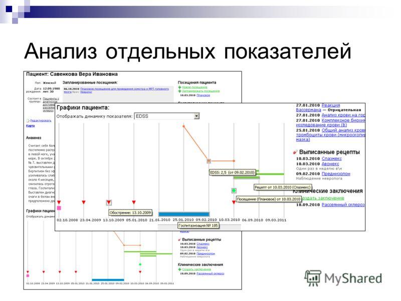Анализ отдельных показателей