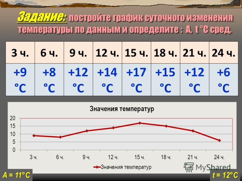 3 ч.6 ч.9 ч.12 ч.15 ч.18 ч.21 ч.24 ч. +9 °С +8 °С +12 °С +14 °С +17 °С +15 °С +12 °С +6 °С Задание: постройте график суточного изменения температуры по данным и определите : А, t сред. Задание: постройте график суточного изменения температуры по данн