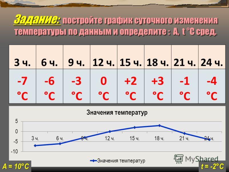 3 ч.6 ч.9 ч.12 ч.15 ч.18 ч.21 ч.24 ч. -7 °С -6 °С -3 °С 0 °С +2 °С +3 °С °С -4 °С t = -2°С А = 10°С Задание: постройте график суточного изменения температуры по данным и определите : А, t сред. Задание: постройте график суточного изменения температур