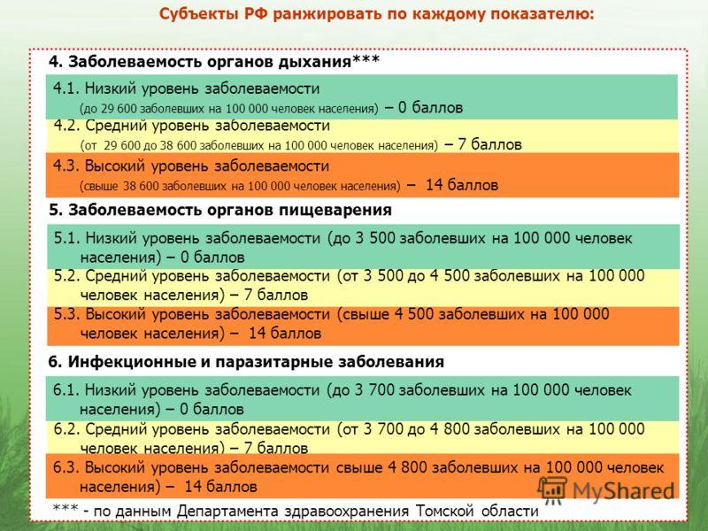 Субъекты РФ ранжировать по каждому показателю: 4. Заболеваемость органов дыхания*** 4.2. Средний уровень заболеваемости (от 29 600 до 38 600 заболевших на 100 000 человек населения) – 7 баллов *** - по данным Департамента здравоохранения Томской обла