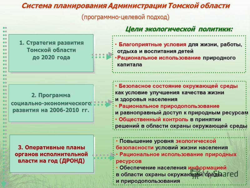 Система планирования Администрации Томской области (программно-целевой подход) 1. Стратегия развития Томской области до 2020 года 2. Программа социально-экономического развития на 2006-2010 гг. 3. Оперативные планы органов исполнительной власти на го