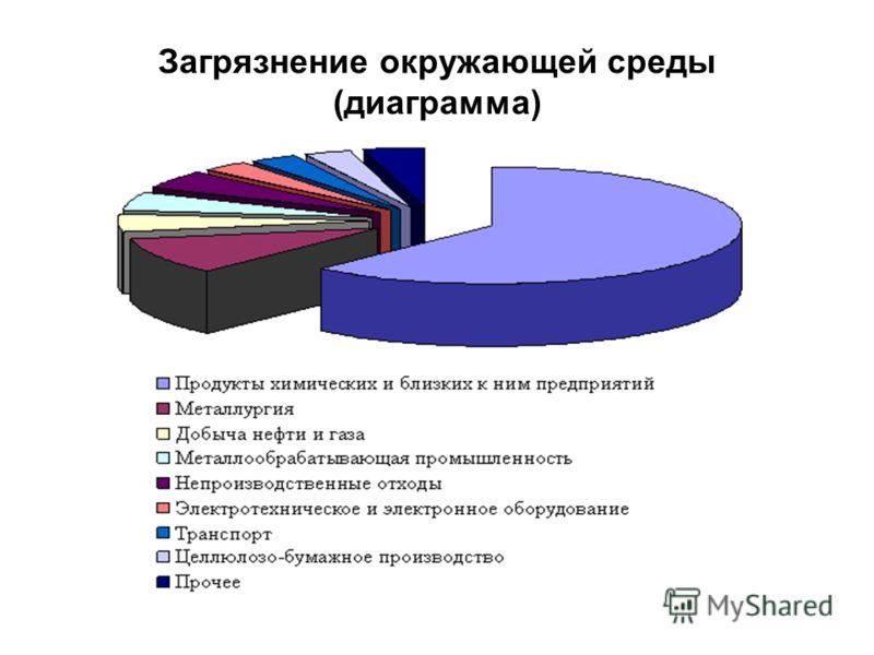 Загрязнение окружающей среды (диаграмма)