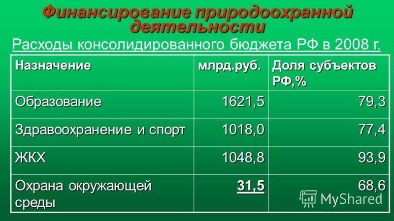 Назначениемлрд.руб. Доля субъектов РФ,% Образование1621,579,3 Здравоохранение и спорт 1018,077,4 ЖКХ1048,893,9 Охрана окружающей среды 31,568,6 Расходы консолидированного бюджета РФ в 2008 г.