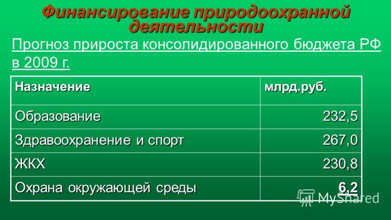 Финансирование природоохранной деятельности Назначениемлрд.руб. Образование232,5 Здравоохранение и спорт 267,0 ЖКХ230,8 Охрана окружающей среды 6,2 Прогноз прироста консолидированного бюджета РФ в 2009 г.