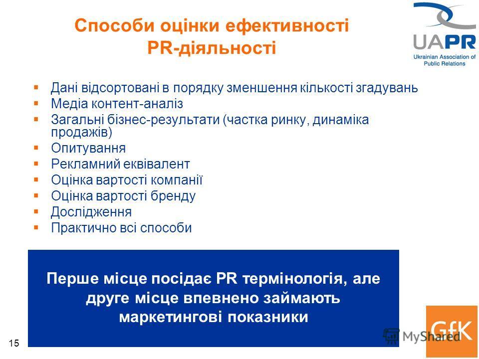 15 Способи оцінки ефективності PR-діяльності Дані відсортовані в порядку зменшення кількості згадувань Медіа контент-аналіз Загальні бізнес-результати (частка ринку, динаміка продажів) Опитування Рекламний еквівалент Оцінка вартості компанії Оцінка в