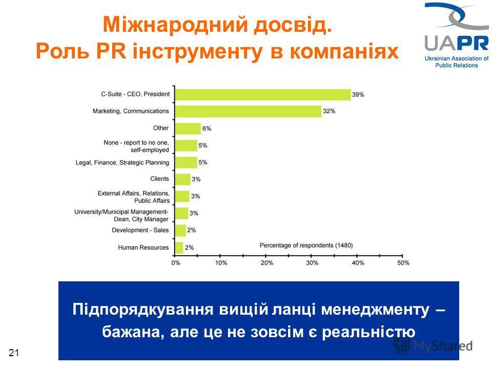 21 Міжнародний досвід. Роль PR інструменту в компаніях Підпорядкування вищій ланці менеджменту – бажана, але це не зовсім є реальністю