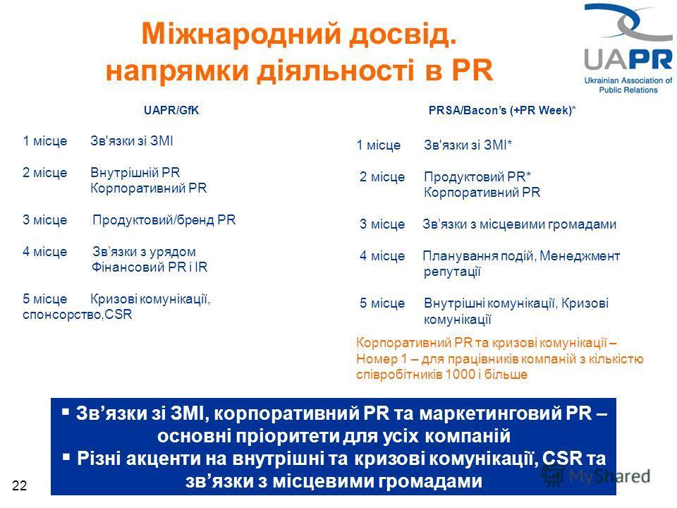 22 UAPR/GfK 1 місце Зв'язки зі ЗМІ 2 місце Внутрішній PR Корпоративний PR 3 місце Продуктовий/бренд PR 4 місце Звязки з урядом Фінансовий PR і IR 5 місце Кризові комунікації, спонсорство,СSR PRSA/Bacons (+PR Week)* 1 місце Зв'язки зі ЗМІ* 2 місце Про