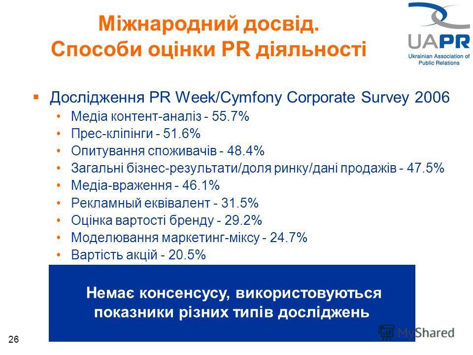 26 Міжнародний досвід. Способи оцінки PR діяльності Дослідження PR Week/Cymfony Corporate Survey 2006 Медіа контент-аналіз - 55.7% Прес-кліпінги - 51.6% Опитування споживачів - 48.4% Загальні бізнес-результати/доля ринку/дані продажів - 47.5% Медіа-в