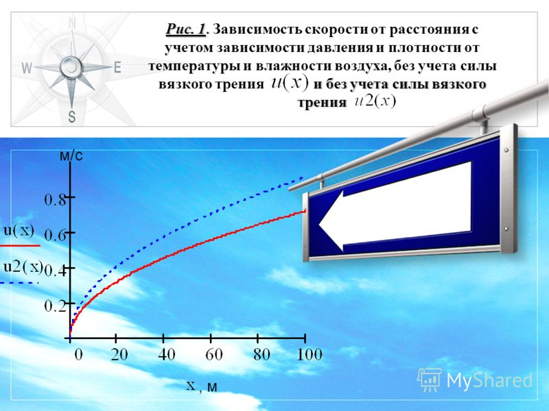 LOGO Рис. 1. и без учета силы вязкого трения Рис. 1. Зависимость скорости от расстояния с учетом зависимости давления и плотности от температуры и влажности воздуха, без учета силы вязкого трения и без учета силы вязкого трения м/с, м