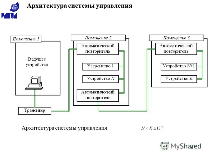 6 Архитектура системы управления