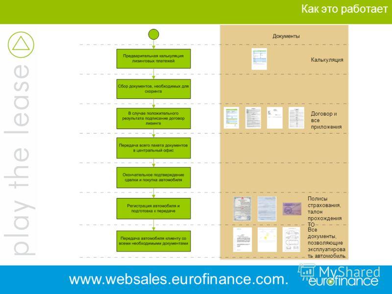 Как это работает Калькуляция Договор и все приложения Все документы, позволяющие эксплуатирова ть автомобиль Полисы страхования, талон прохождения ТО www.websales.eurofinance.com. ua