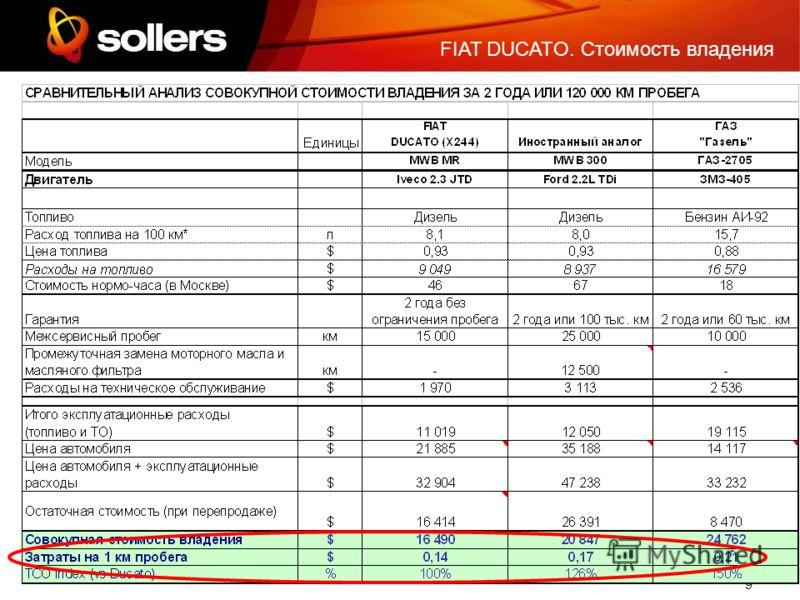 9 FIAT DUCATO. Стоимость владения