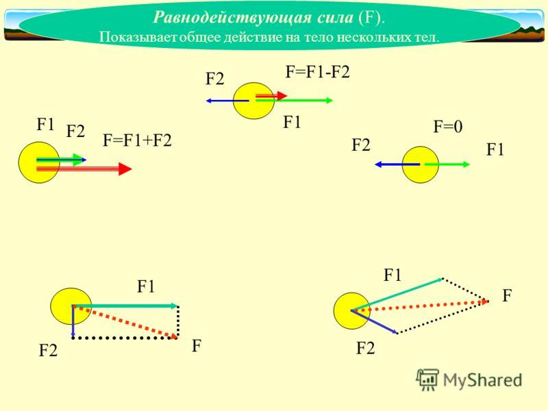 Равнодействующая сила (F). Показывает общее действие на тело нескольких тел. F1 F2 F=F1+F2 F1 F2 F=F1-F2 F1 F2 F=0 F1 F2 F F1 F2 F