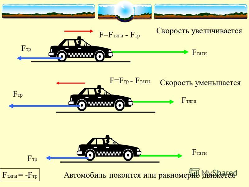 F тяги F тр F=F тяги - F тр Скорость увеличивается F тяги F тр F=F тр - F тяги Скорость уменьшается F тр F тяги F тяги = -F тр Автомобиль покоится или равномерно движется