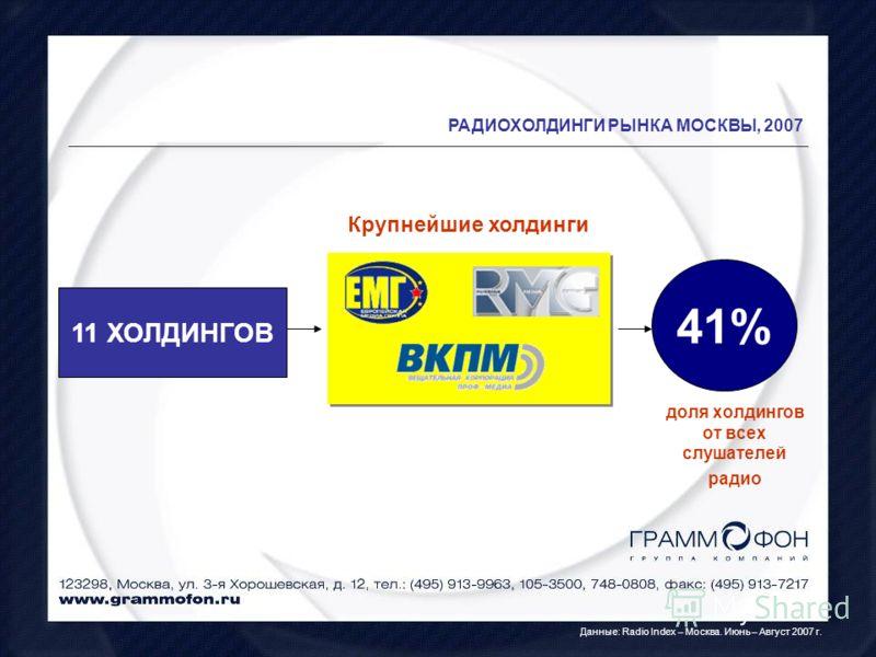 РАДИОХОЛДИНГИ РЫНКА МОСКВЫ, 2007 Данные: Radio Index – Москва. Июнь – Август 2007 г. 11 ХОЛДИНГОВ 41% доля холдингов от всех слушателей радио Крупнейшие холдинги