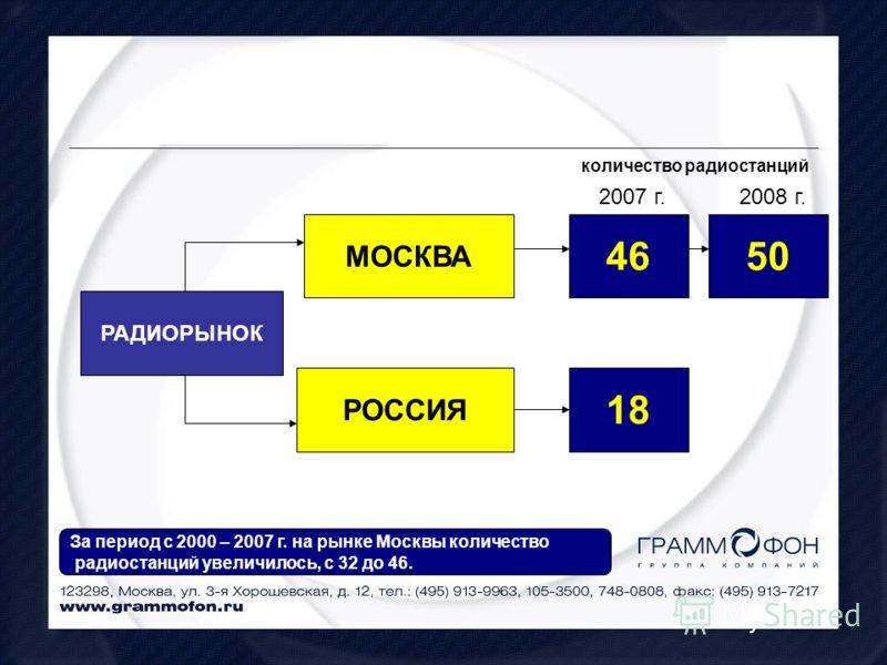 РАДИОРЫНОК МОСКВА РОССИЯ 46 количество радиостанций 18 2007 г. 50 2008 г. За период с 2000 – 2007 г. на рынке Москвы количество радиостанций увеличилось, с 32 до 46.